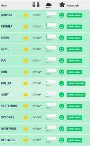 Maroc ULM météo
